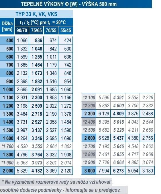 Panelový radiátor KORAD 33K 500 x 1500 Kompakt, 3345152013